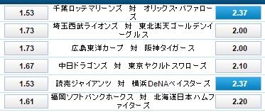 横浜DeNAとオリックスの勝利にマルチベット:ウィリアムヒル
