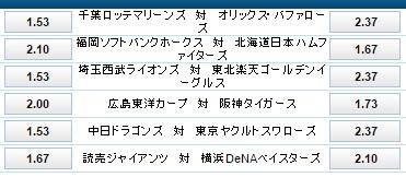 横浜DeNA対読売ジャイアンツの試合オッズ