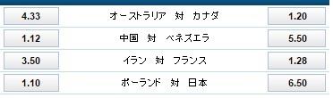 5月31日バレーボール男子リオ最終予選オッズ:ウイリアムヒル