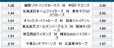 千葉ロッテ対広島カープ:ウイリアムヒル