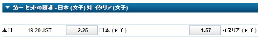 第一セットの勝者を予想 日本対イタリア