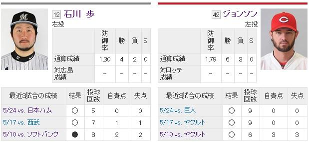 ishikawa-johnson