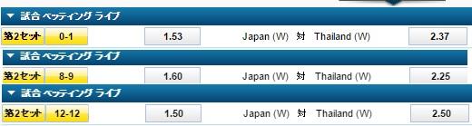 日本VSタイ:バレーボールオリンピック最終予選:ウイリアムヒル