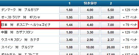 キリンカップ2016日本対ボスニア・ヘルツェゴビナ:ブックメーカーウィリアムヒルオッズ