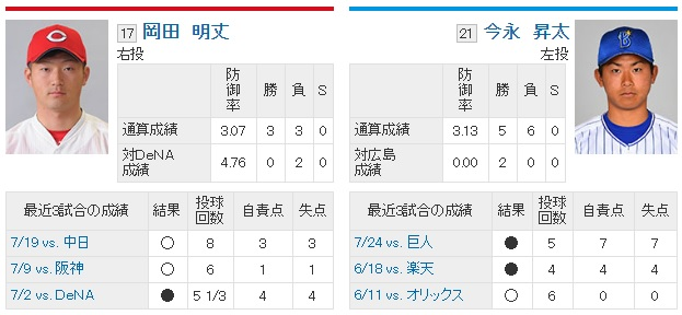 広島岡田VS横浜DeNA今永