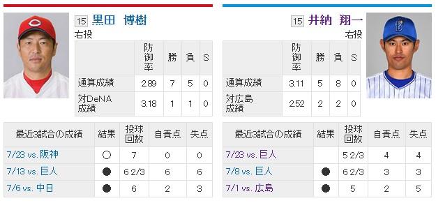 広島黒田VS横浜DeNA井納