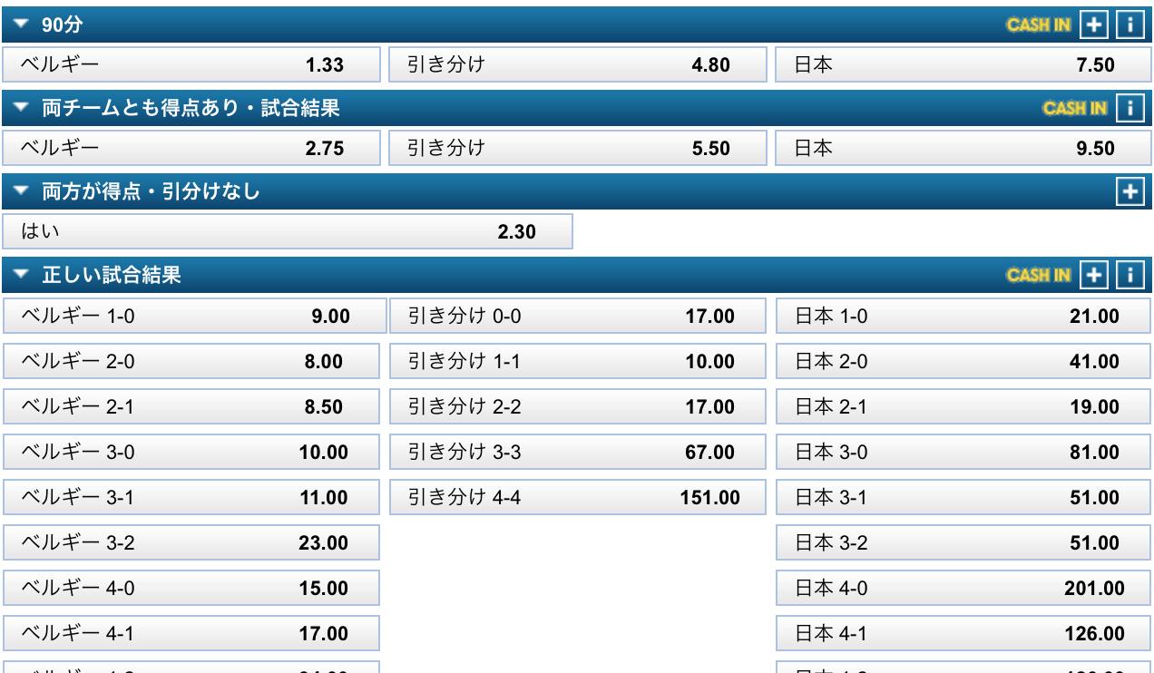 日本対ベルギー予想オッズ:サッカー
