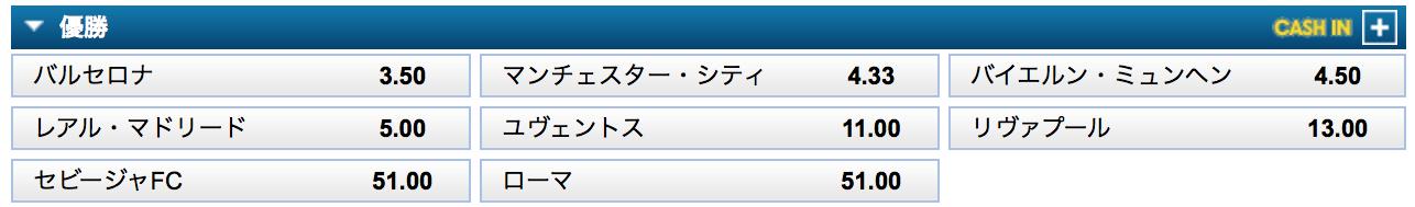 1-18CLベスト8:優勝予想オッズは!?