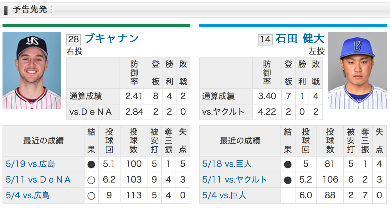 横浜DeNA石田VS東京ヤクルトブキャナン