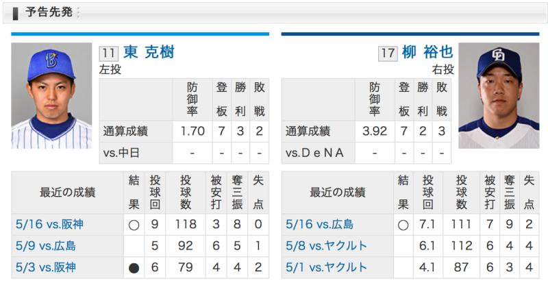 横浜DeNA東VS中日柳
