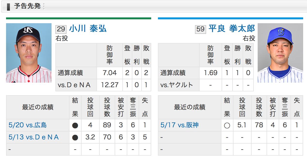横浜DeNA平良VS東京ヤクルト小川