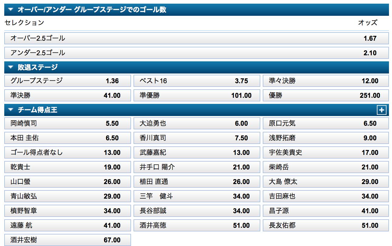 日本勝利予想・日本グループリーグ突破予想・得点王予想