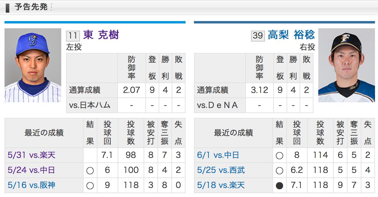 横浜DeNA東VS北海道日本ハム高梨
