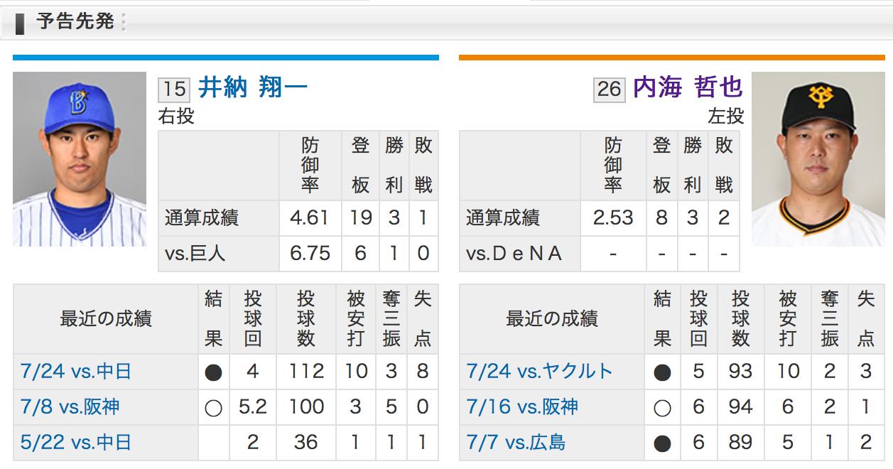 横浜井納VS読売内海