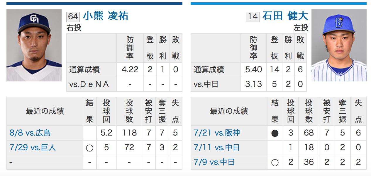横浜DeNA石田VS中日ドラゴンズ小熊