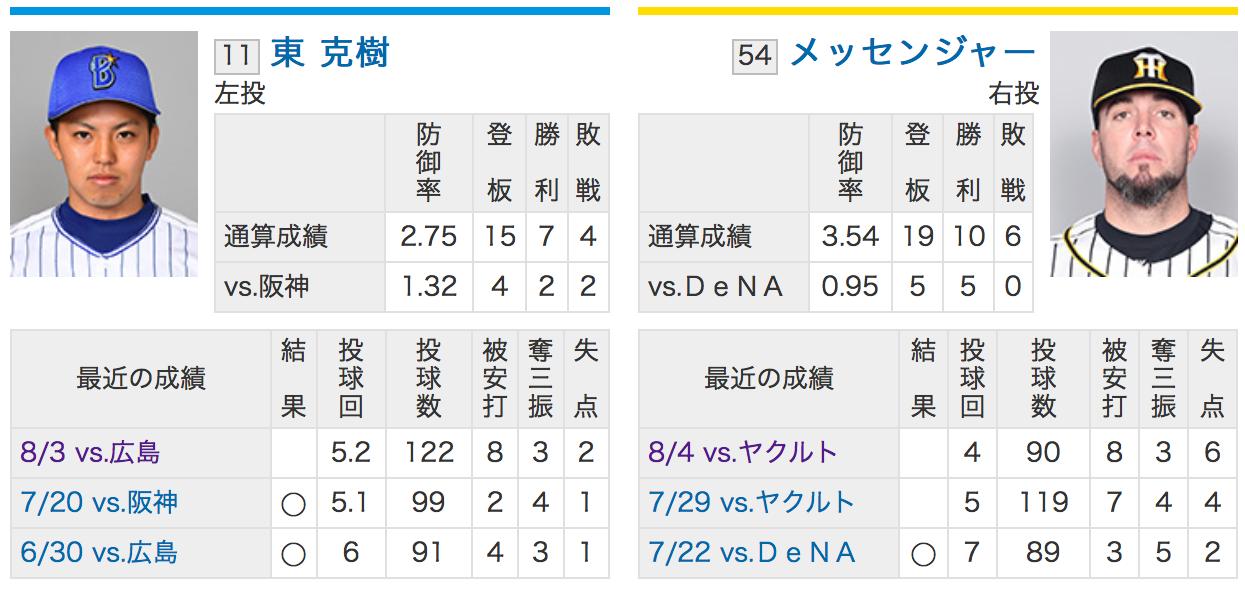 横浜DeNA東VS阪神メッセンジャー