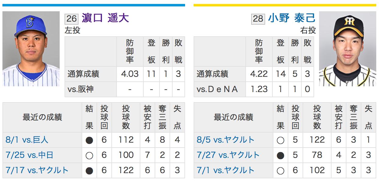 横浜DeNA:濱口遥大VS阪神:小野