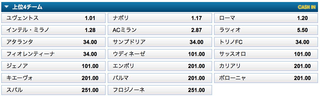 イタリアセリエA上位4チーム予想オッズ:ウィリアムヒル