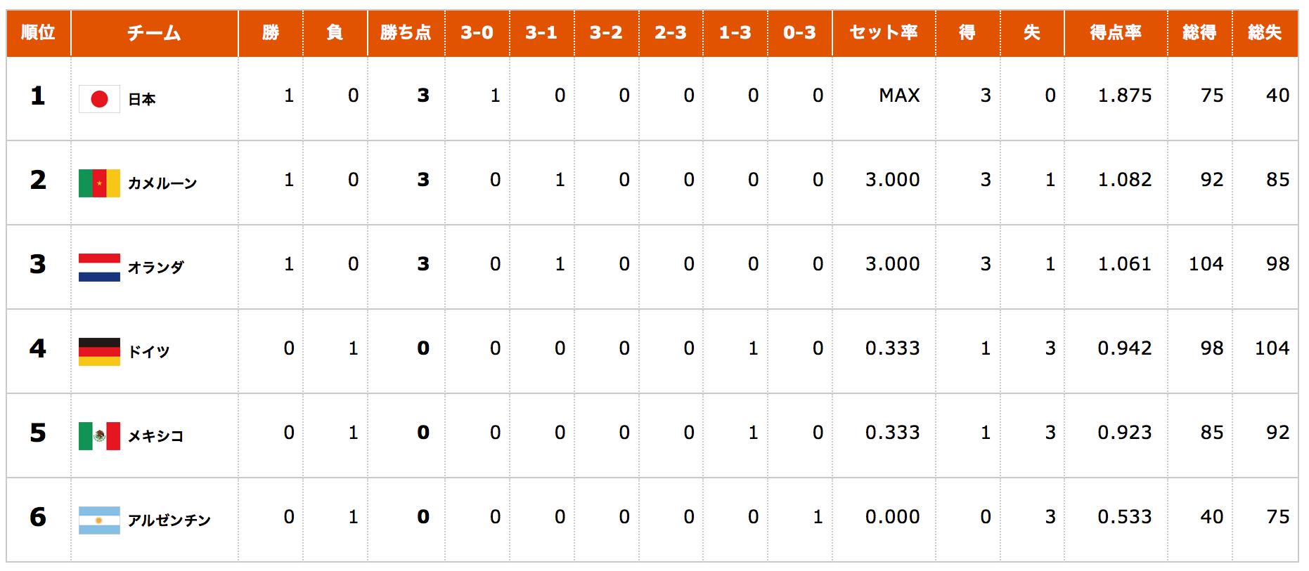 世界バレー女子勝敗表