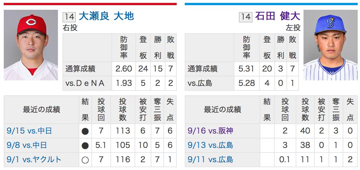 横浜DeNA石田健大VS広島カープ大瀬良