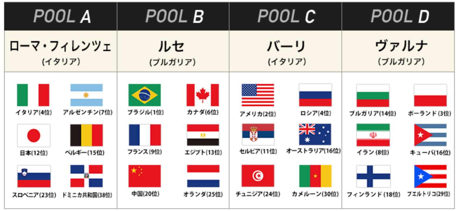 世界バレー2018:1次ラウンド組み合わせ