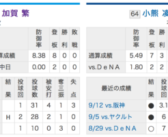 横浜DeNAベイスターズ加賀VS中日ドラゴンズ小熊