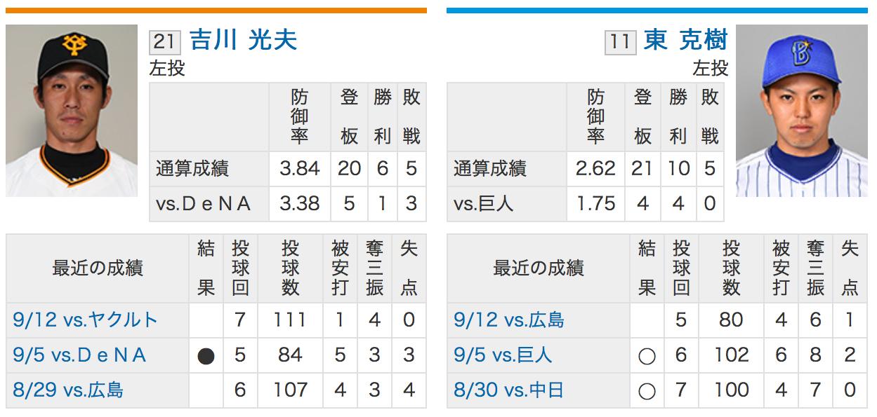 巨人吉川VS横浜DeNA東