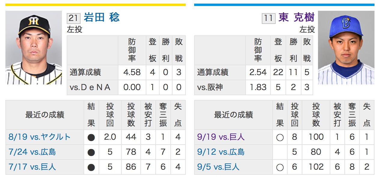 阪神岩田VS横浜DeNA東
