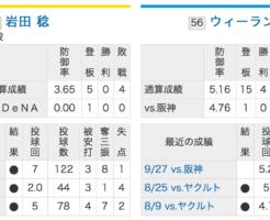 阪神岩田VS横浜DeNAウィーランド