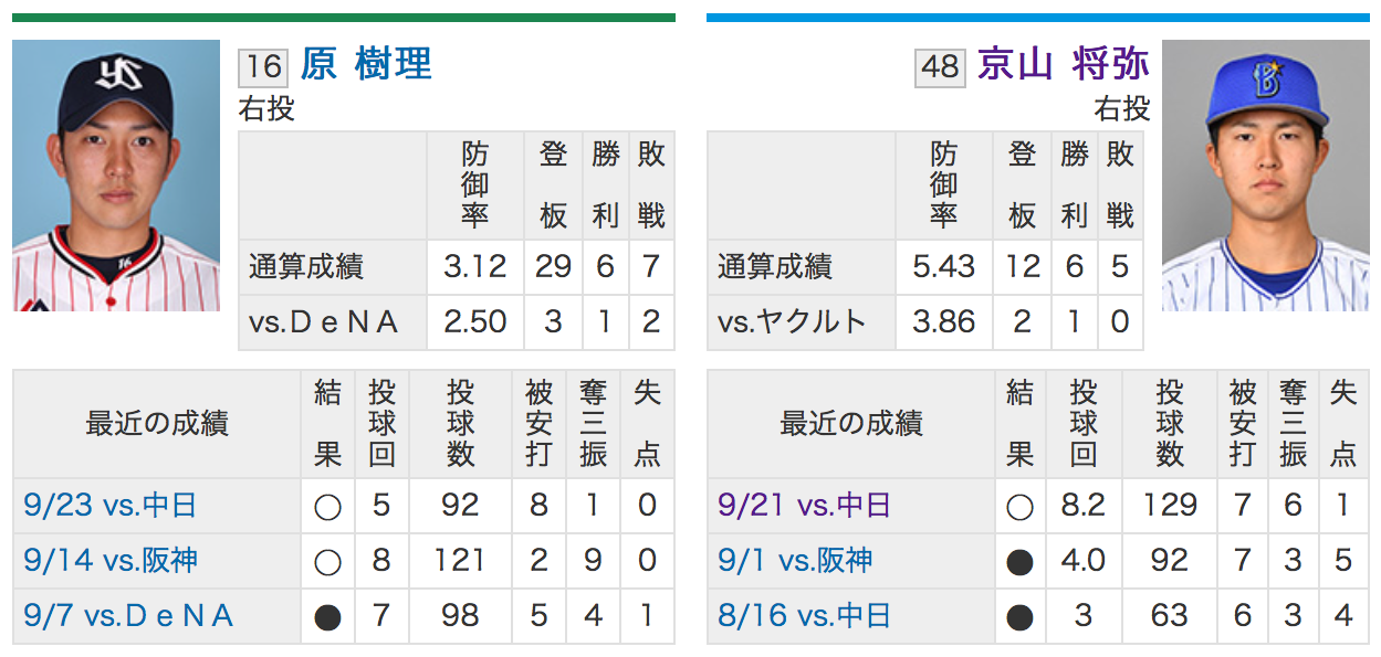 東京ヤクルト原樹理VS横浜DeNA京山