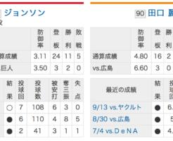 広島ジョンソンVS巨人田口!2018CSファイナルステージ第2戦