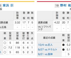 福岡ソフトバンク東浜VS広島カープ野村