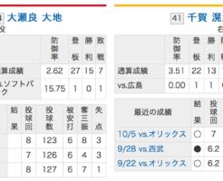 広島カープ大瀬良VS福岡ソフトバンク千賀