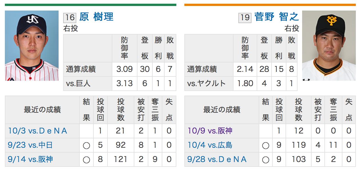 2018CS第二戦:東京ヤクルト原樹理VS読売ジャイアンツ菅野