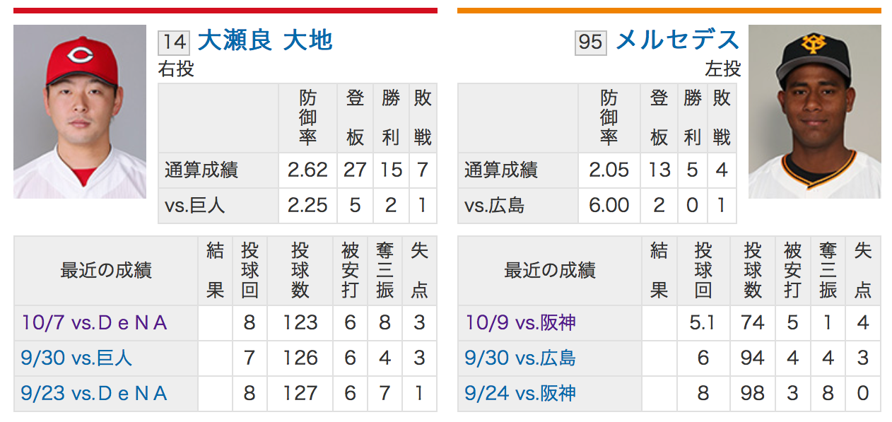 広島カープ大瀬良大地VS読売メルセデス!2018CSファイナルステージ第1戦