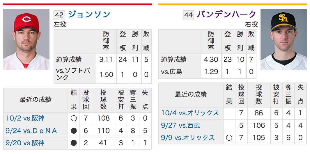 2018日本シリーズ第6戦!広島ジョンソンVSソフトバンクバンデンハーク