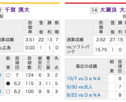 ソフトバンク千賀VS広島カープ大瀬良!日本シリーズ2018第5戦