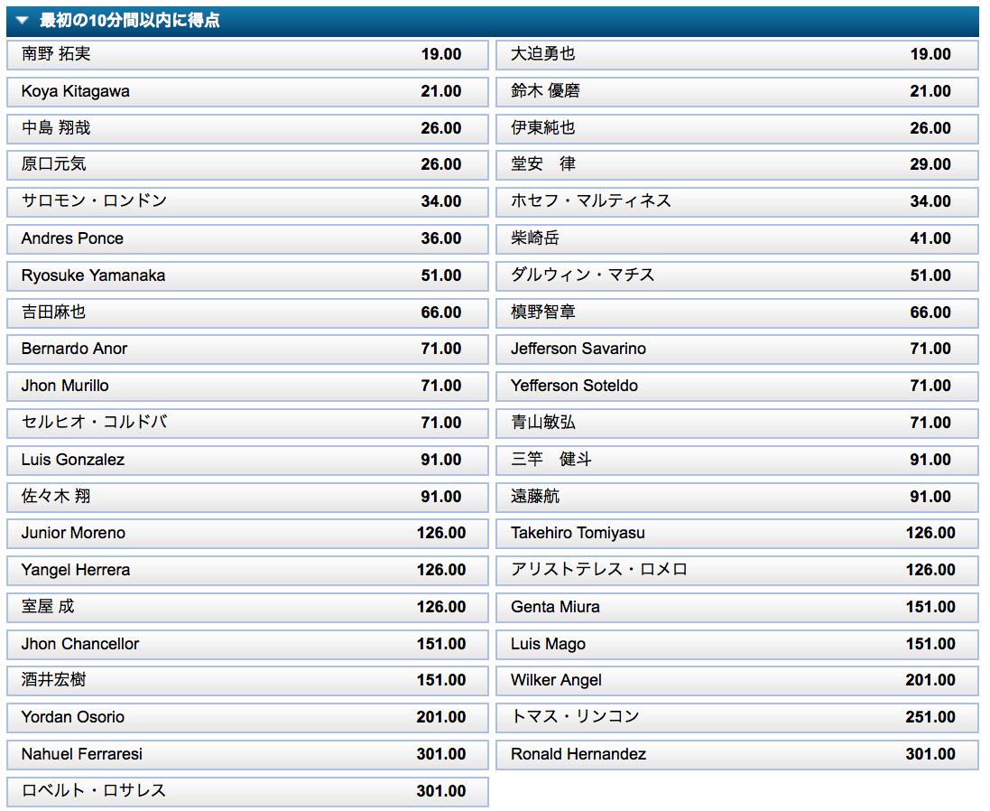 最初の10分以内に得点!日本VSベネズエラ予想オッズ・ウィリアムヒル