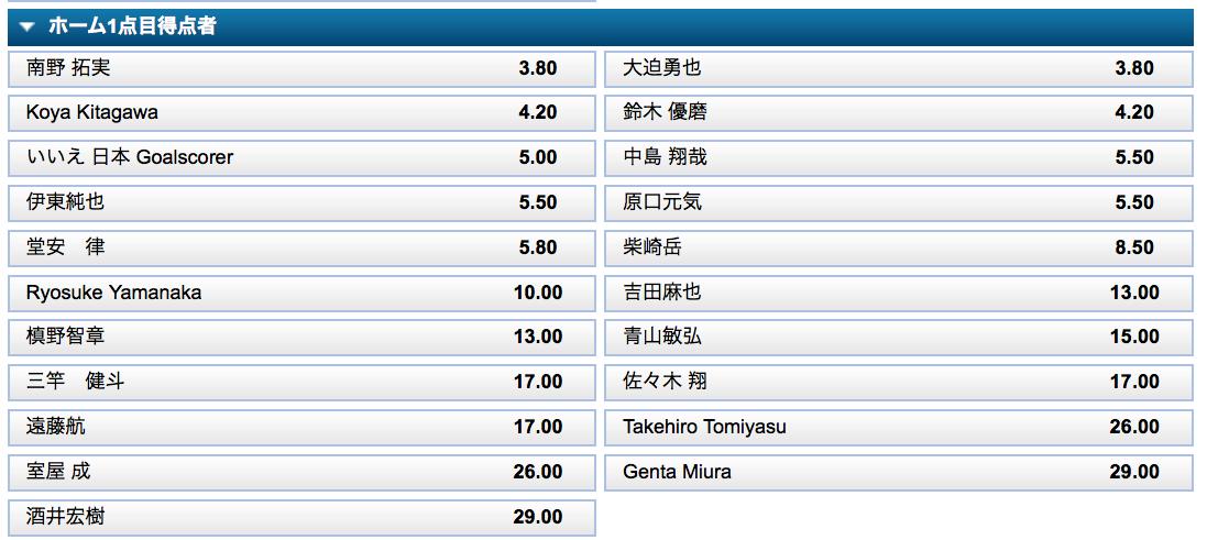 日本代表1点目得点者は?日本VSベネズエラ予想オッズ・ウィリアムヒル