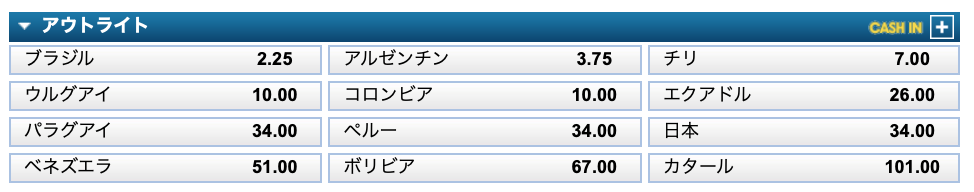 コパアメリカ2019優勝予想オッズ・グループ組み合わせ決定後2