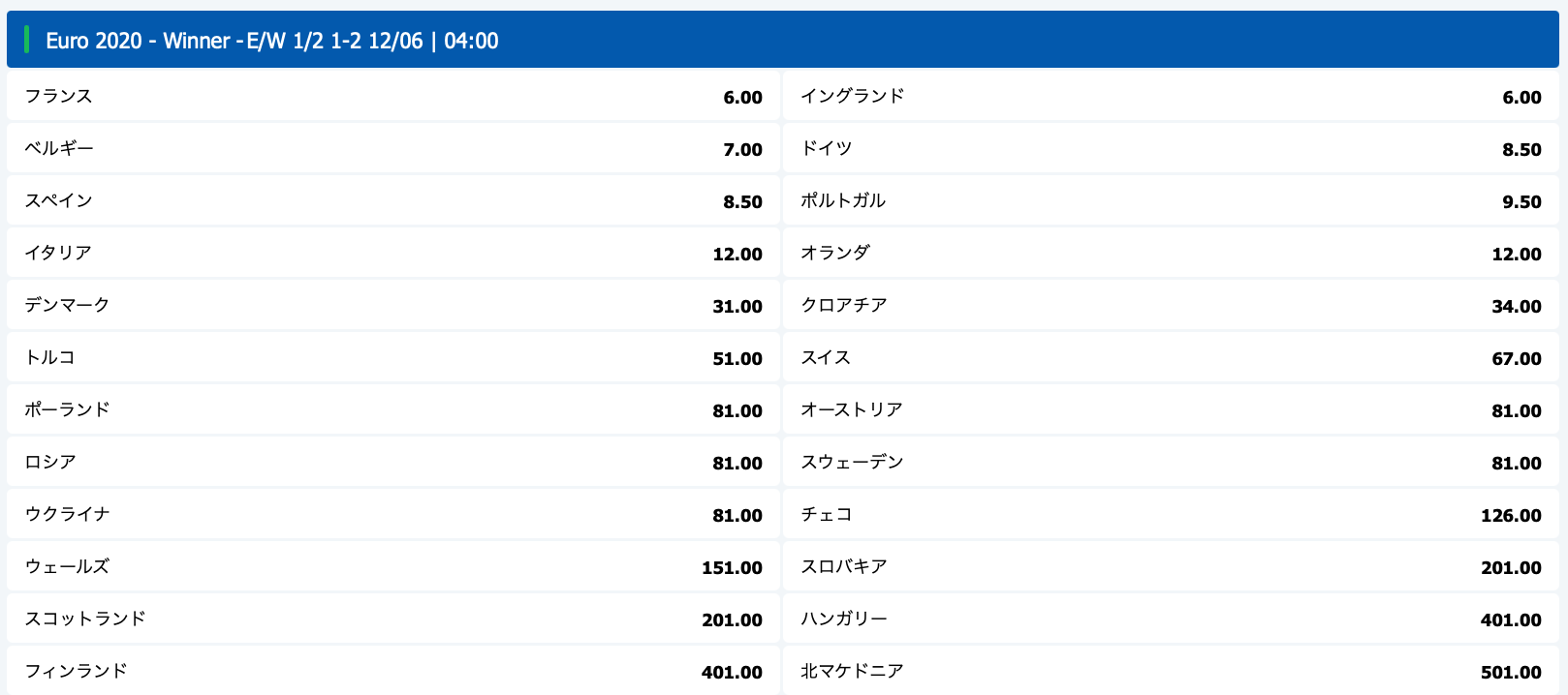 EURO2020 優勝予想オッズブックメーカー