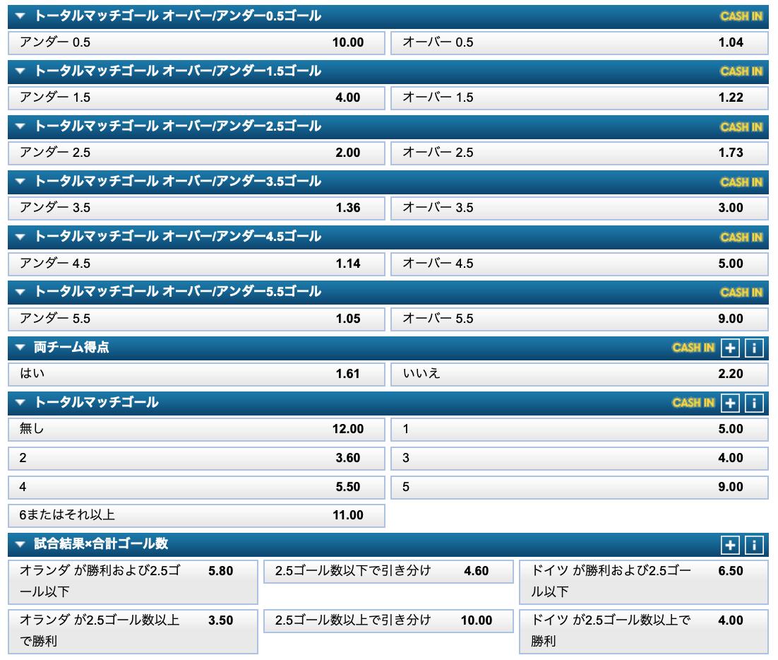 ドイツVSオランダ(EURO2020)・試合得点数予想