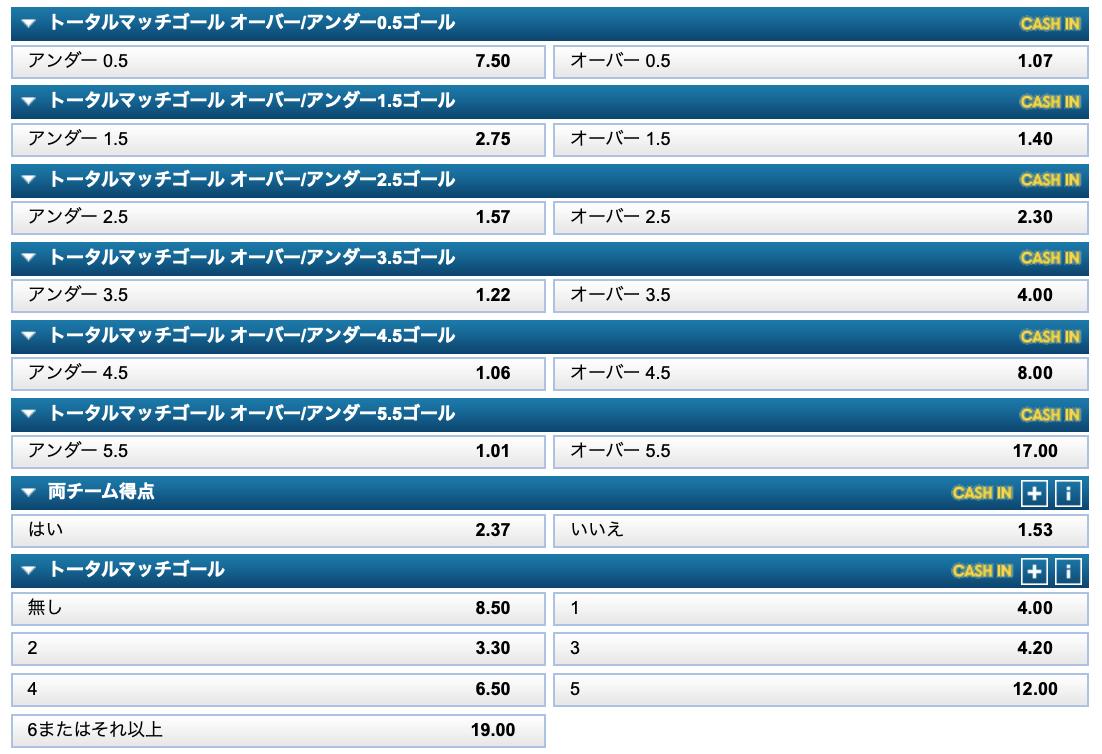 2019コパアメリカ・グループステージ第1節試合日本VSチリトータルゴール予想・ウィリアムヒル