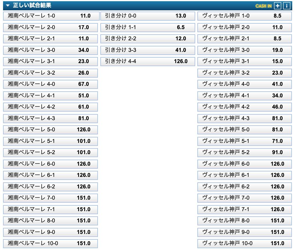 Jリーグ第19節湘南対神戸オッズ
