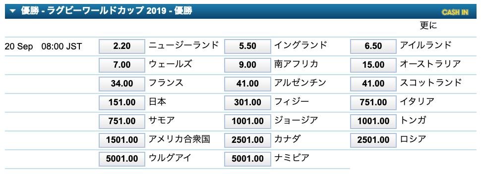 ラグビーW杯2019 優勝予想1
