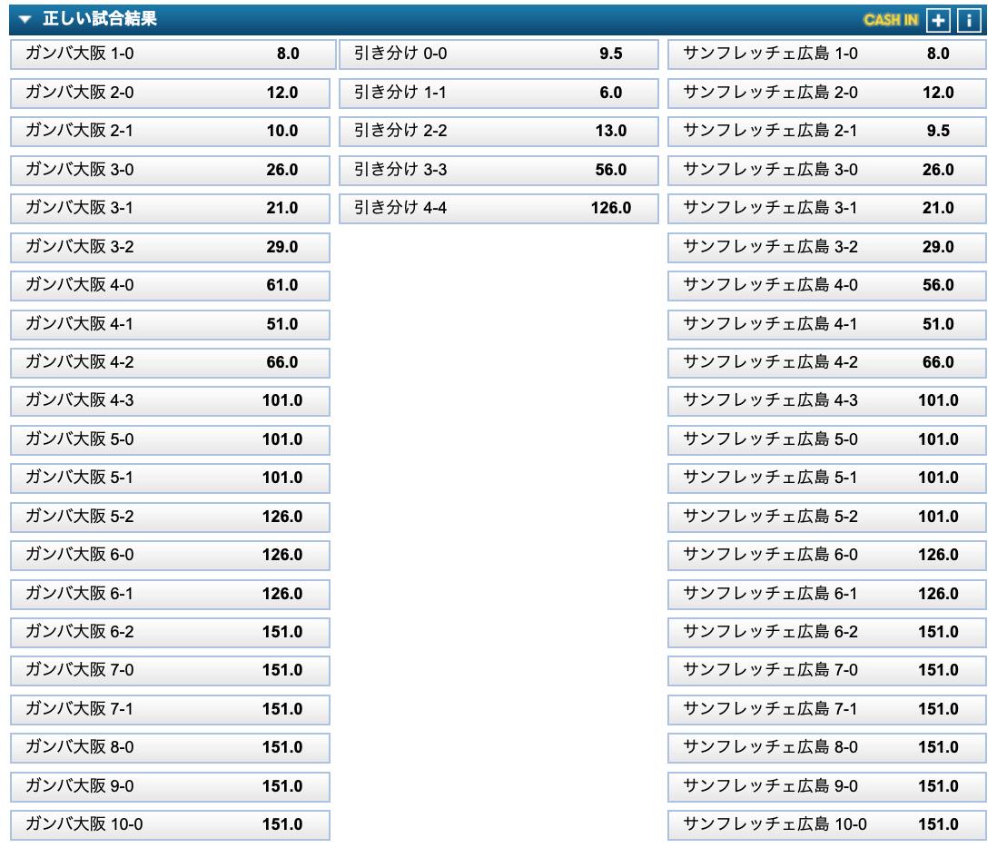 G大阪対広島・2019J1リーグ第22節・試合前勝敗予想オッズ・ブックメーカー