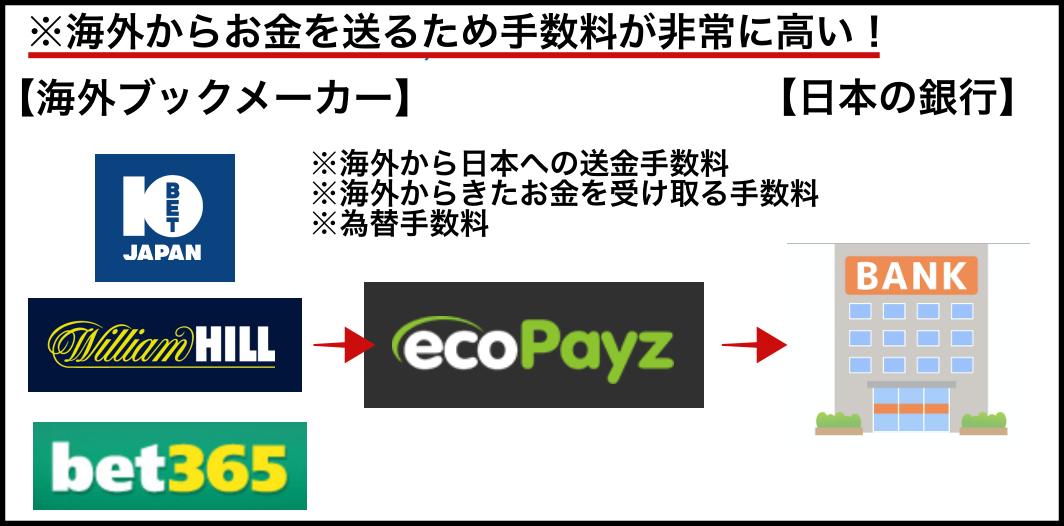 【図解】ブックメーカー出金・エコペイズ・送金手数料が非常に高い!(絵で説明)