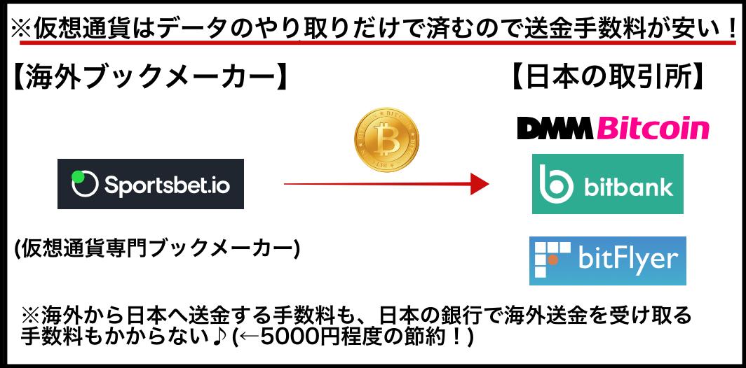 【図解】ブックメーカーsportsbetioでの出金・ビットコインはお得!(絵で説明)