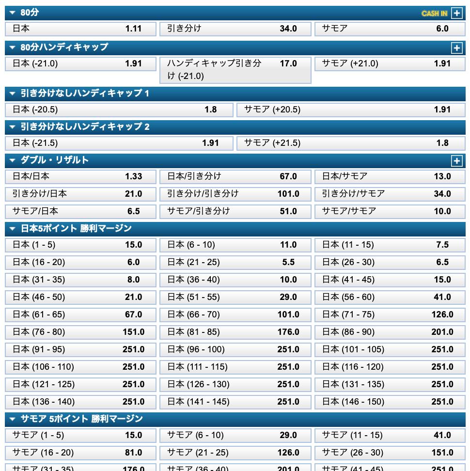ラグビーW杯日本対サモア試合オッズ・評価・ウィリアムヒル