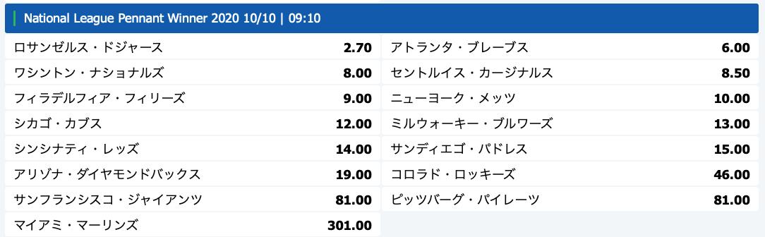 ナショナルリーグMLB2020優勝予想オッズ